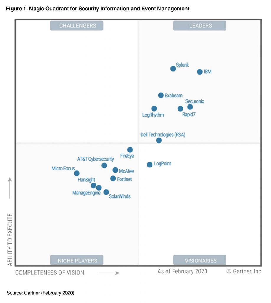 Gartner Magic Quadrant for SIEM, 2019